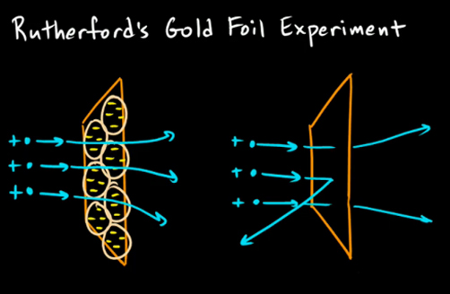 Ernest Rutherford's Famous Experiments